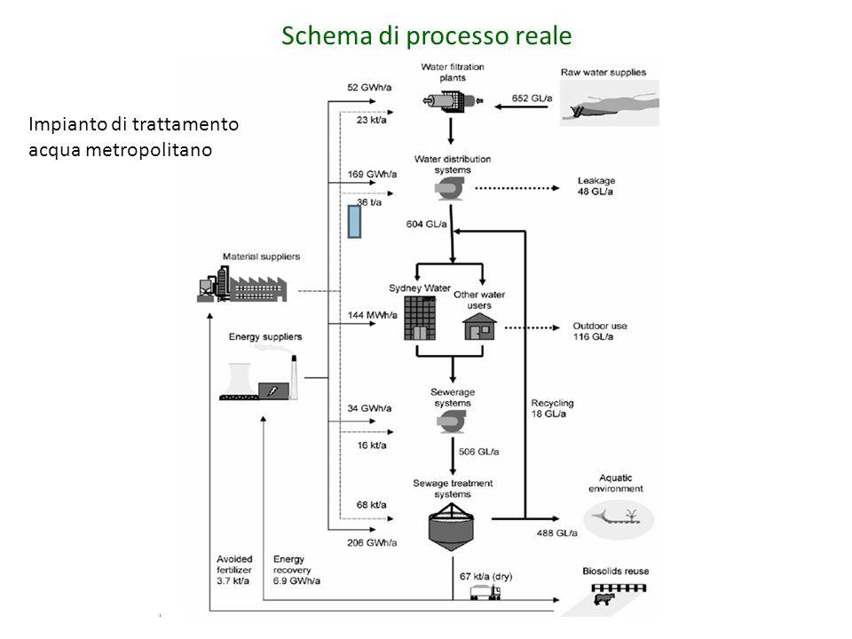 Schema di processo reale