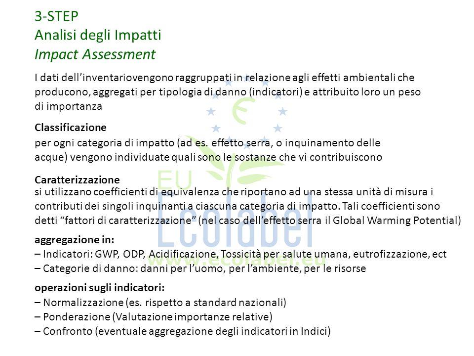 3-STEP Analisi degli Impatti Impact Assessment