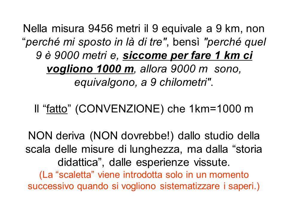 Nella misura 9456 metri il 9 equivale a 9 km, non perché mi sposto in là di tre , bensì perché quel 9 è 9000 metri e, siccome per fare 1 km ci vogliono 1000 m, allora 9000 m sono, equivalgono, a 9 chilometri .
