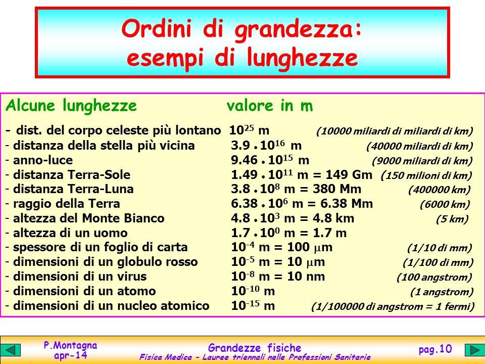 Ordini di grandezza: esempi di lunghezze