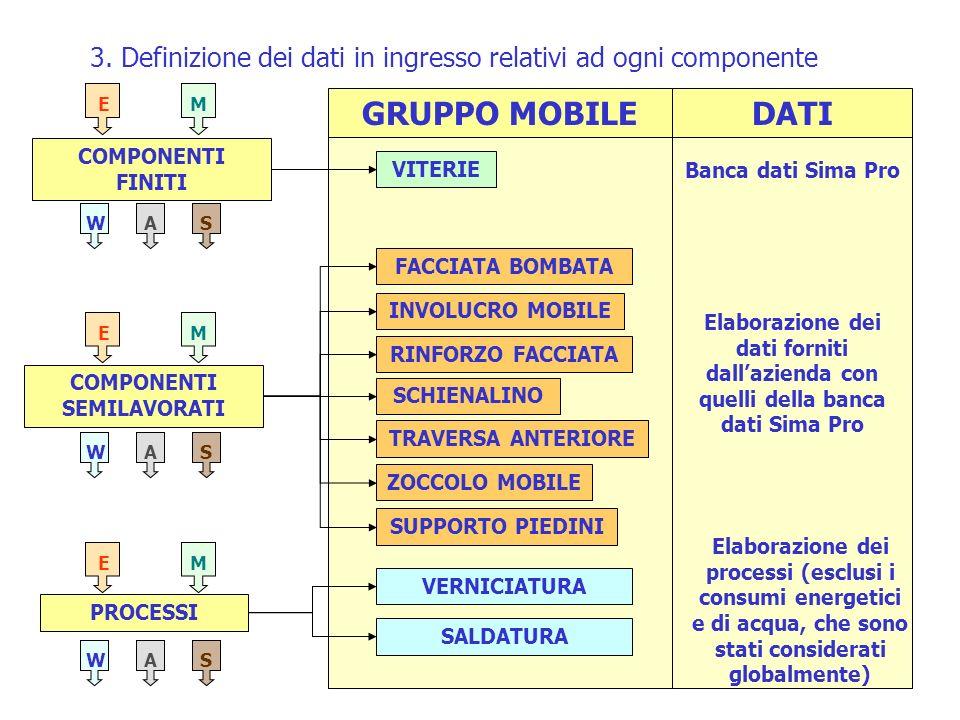 3. Definizione dei dati in ingresso relativi ad ogni componente