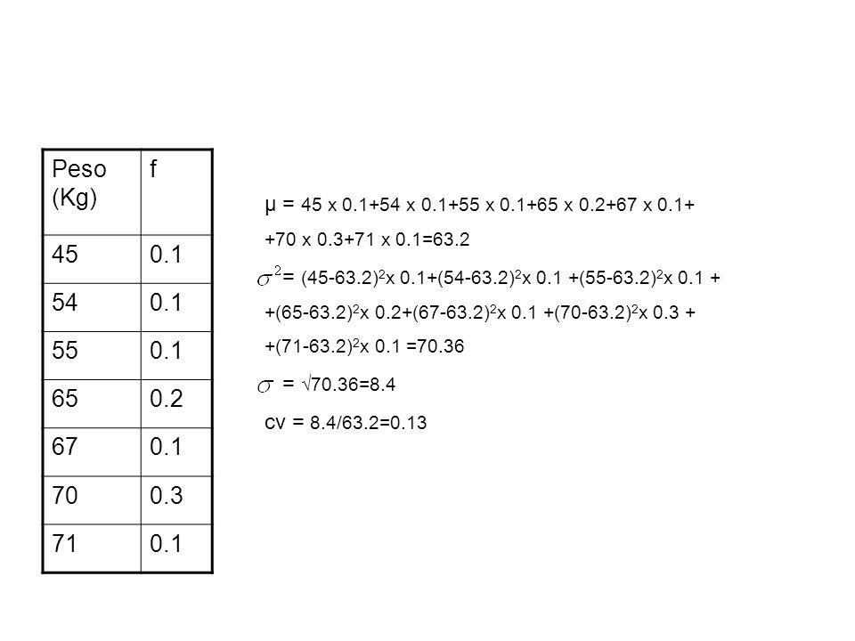 Peso (Kg) f. 45. 0.1. 54. 55. 65. 0.2. 67. 70. 0.3. 71. μ = 45 x 0.1+54 x 0.1+55 x 0.1+65 x 0.2+67 x 0.1+