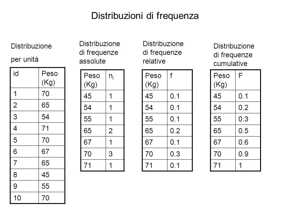 Distribuzioni di frequenza