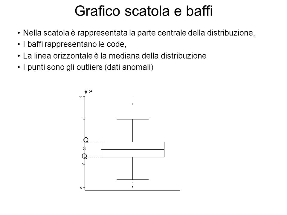 Grafico scatola e baffi