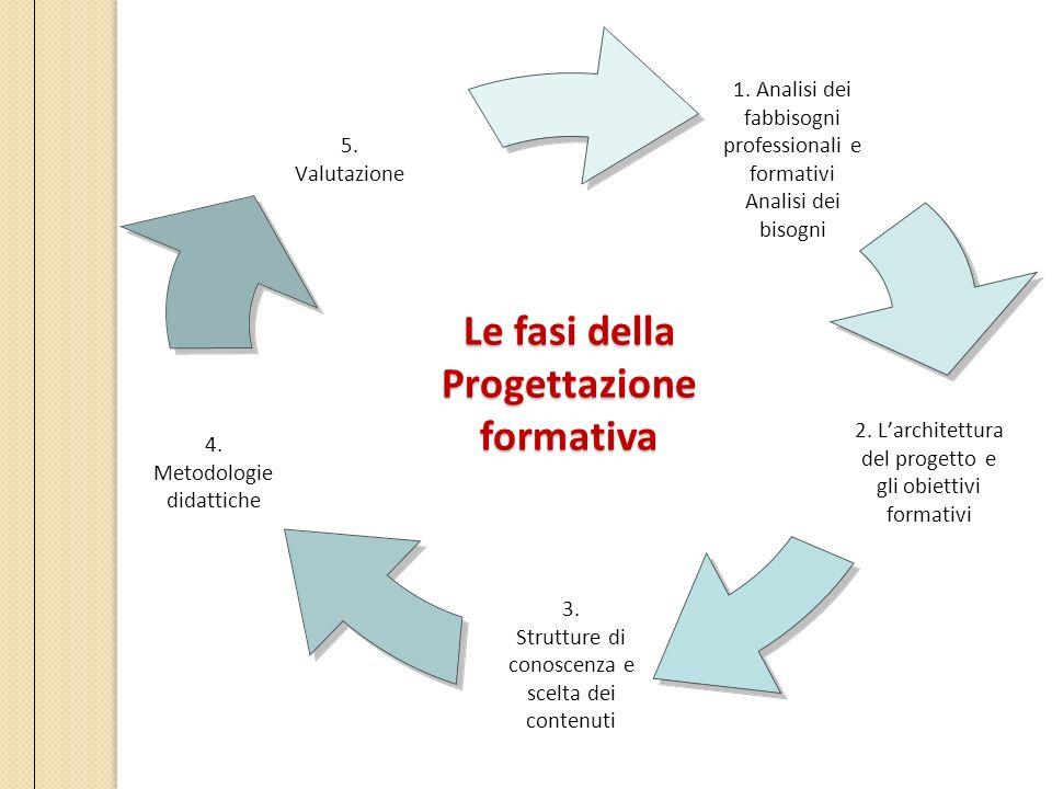 Le fasi della Progettazione formativa