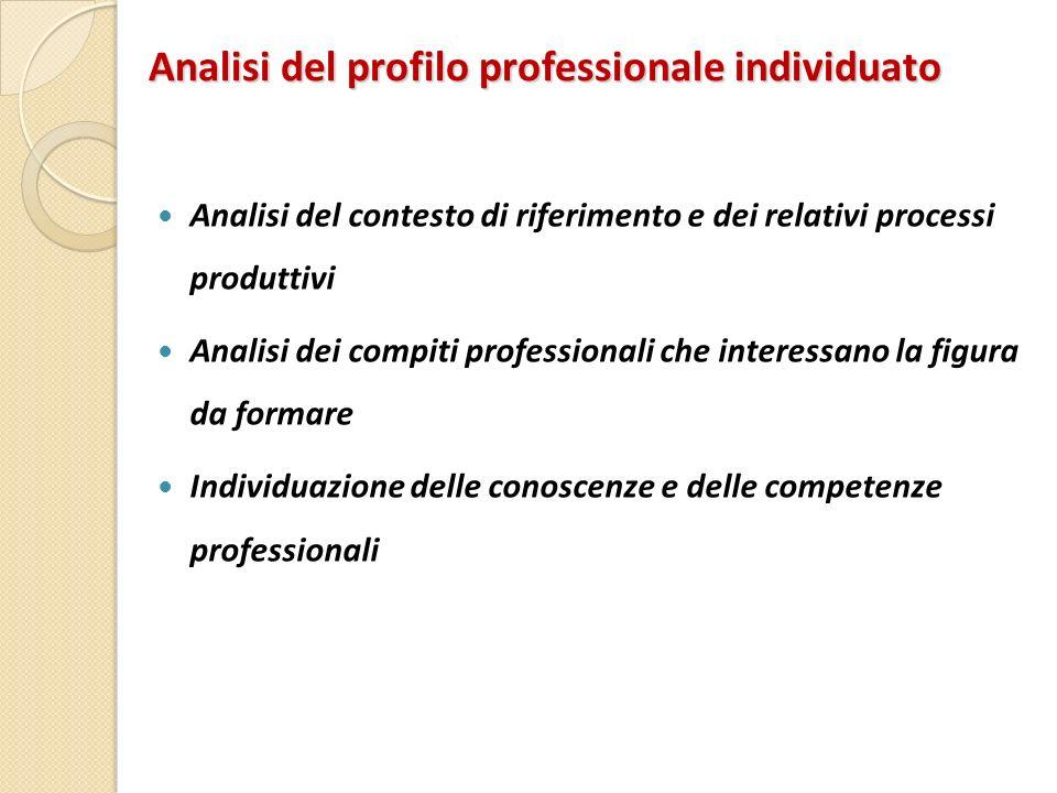 Analisi del profilo professionale individuato
