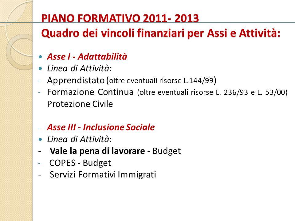 PIANO FORMATIVO 2011- 2013 Quadro dei vincoli finanziari per Assi e Attività: