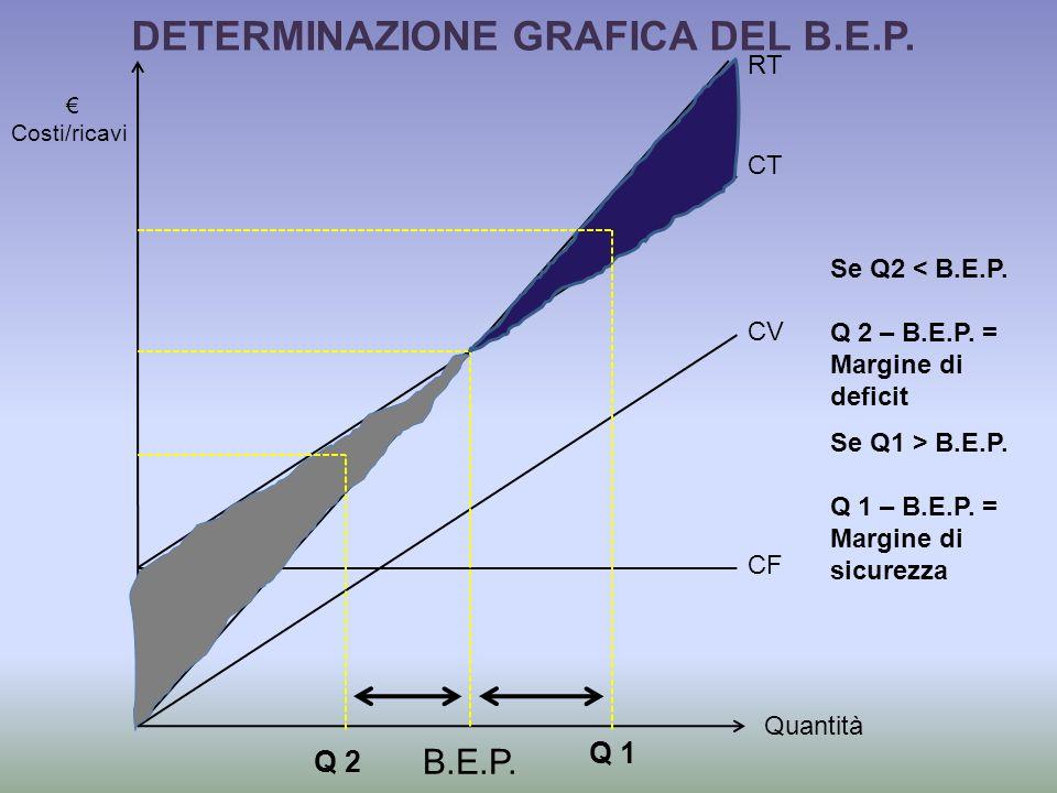 DETERMINAZIONE GRAFICA DEL B.E.P.