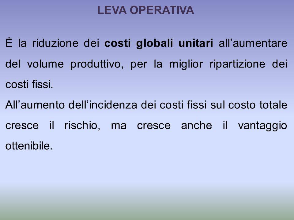 LEVA OPERATIVA È la riduzione dei costi globali unitari all'aumentare del volume produttivo, per la miglior ripartizione dei costi fissi.