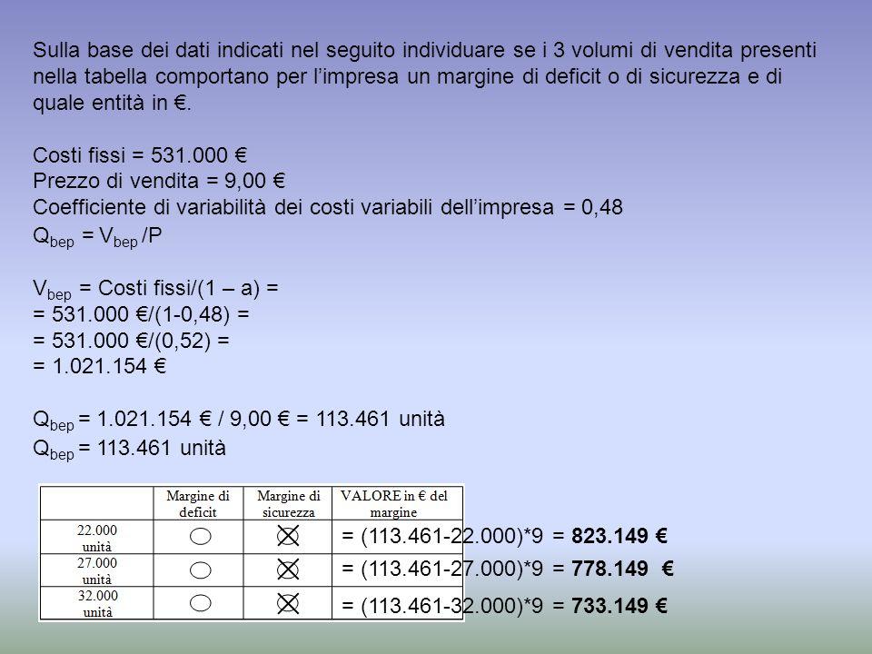 Sulla base dei dati indicati nel seguito individuare se i 3 volumi di vendita presenti nella tabella comportano per l'impresa un margine di deficit o di sicurezza e di quale entità in €.