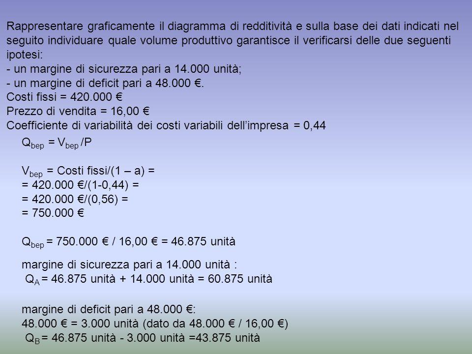 Rappresentare graficamente il diagramma di redditività e sulla base dei dati indicati nel seguito individuare quale volume produttivo garantisce il verificarsi delle due seguenti ipotesi:
