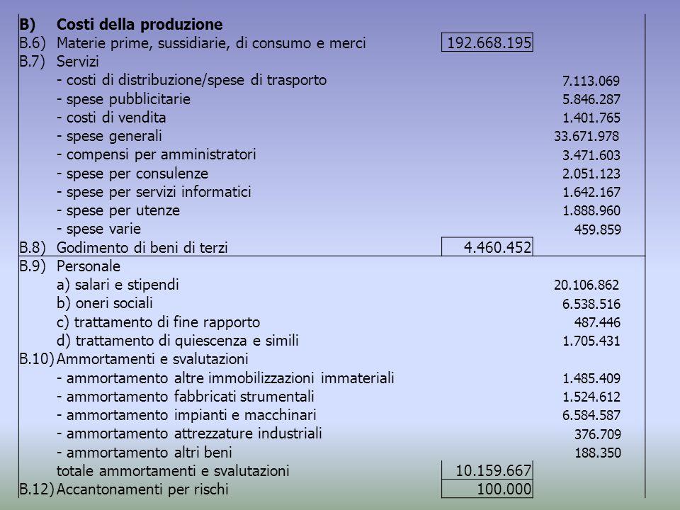 Costi della produzione B.6)