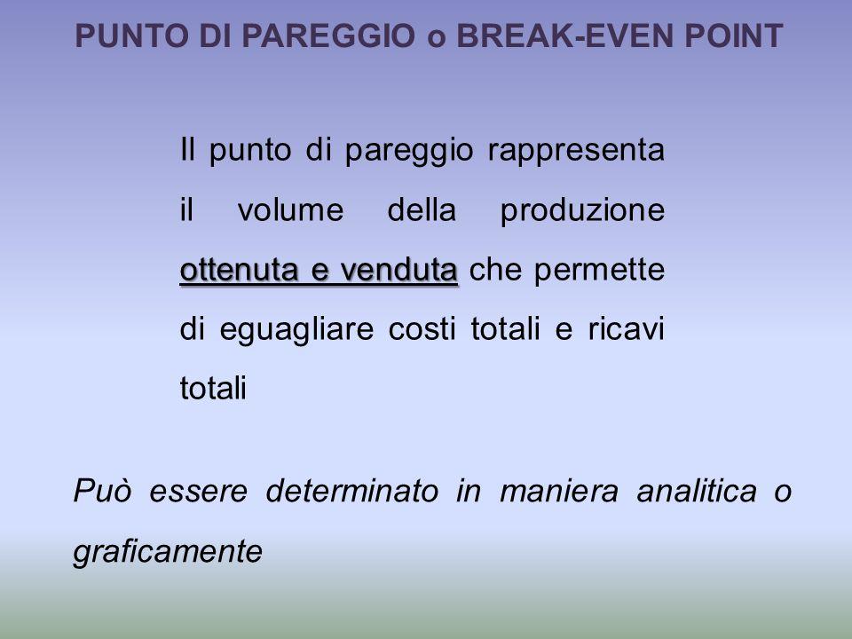 PUNTO DI PAREGGIO o BREAK-EVEN POINT