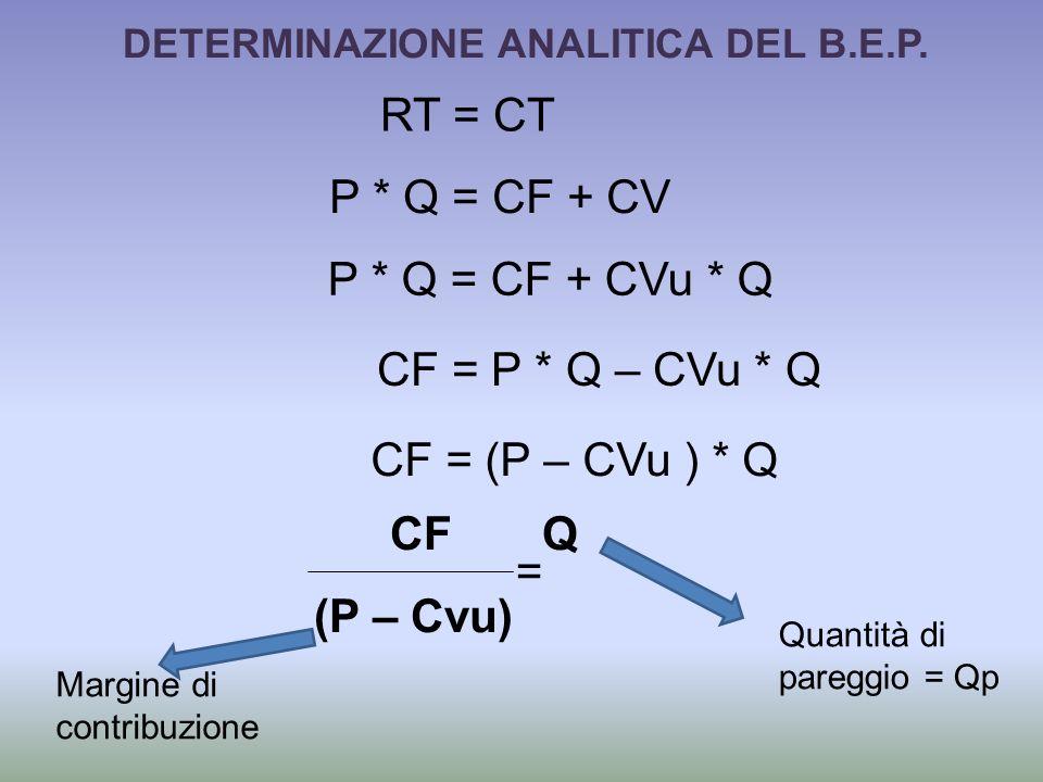 DETERMINAZIONE ANALITICA DEL B.E.P.