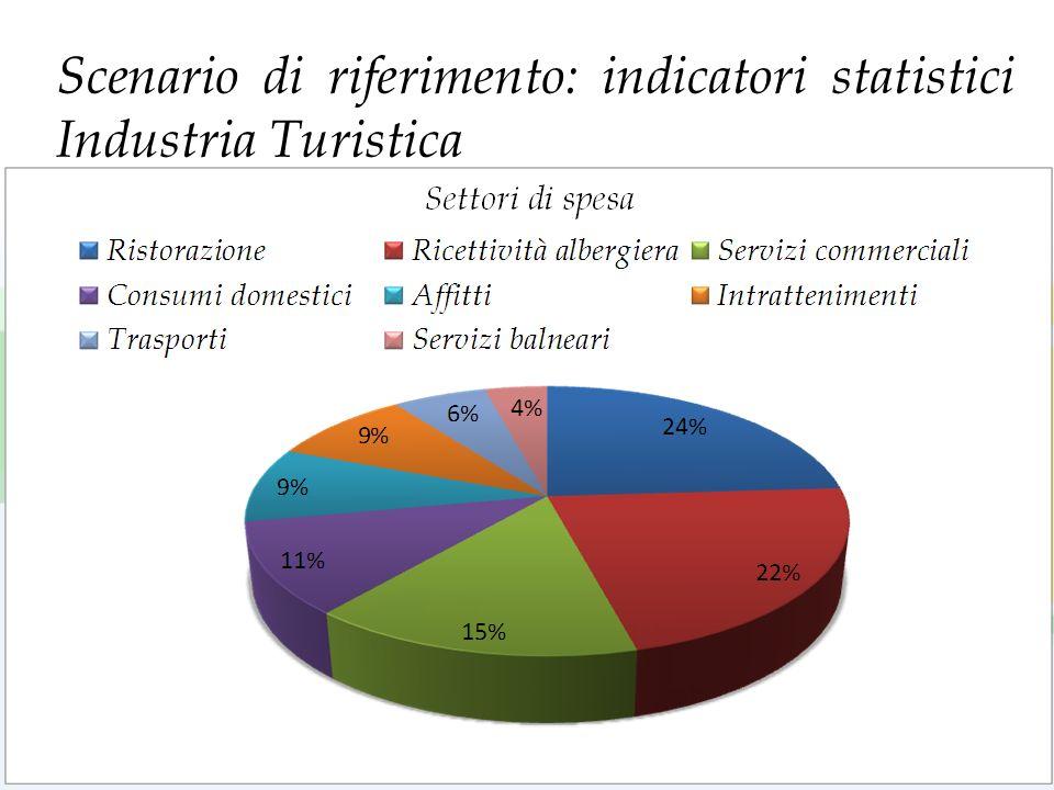 Scenario di riferimento: indicatori statistici Industria Turistica