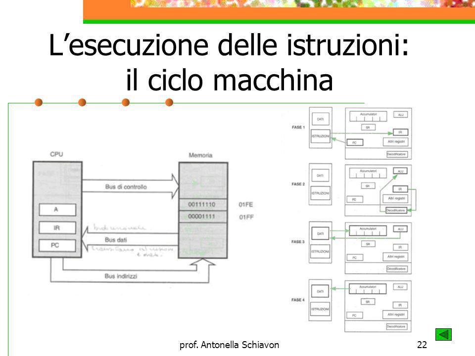 L'esecuzione delle istruzioni: il ciclo macchina