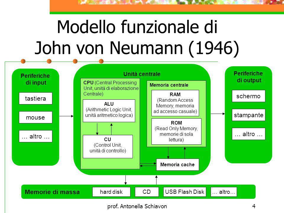 Modello funzionale di John von Neumann (1946)