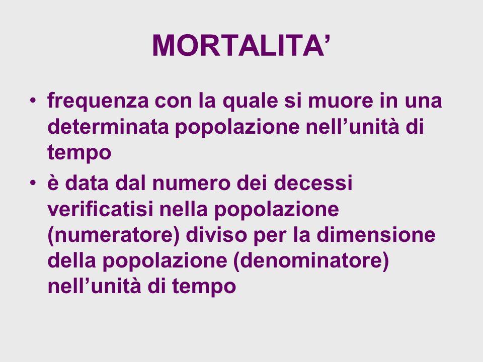 MORTALITA' frequenza con la quale si muore in una determinata popolazione nell'unità di tempo.