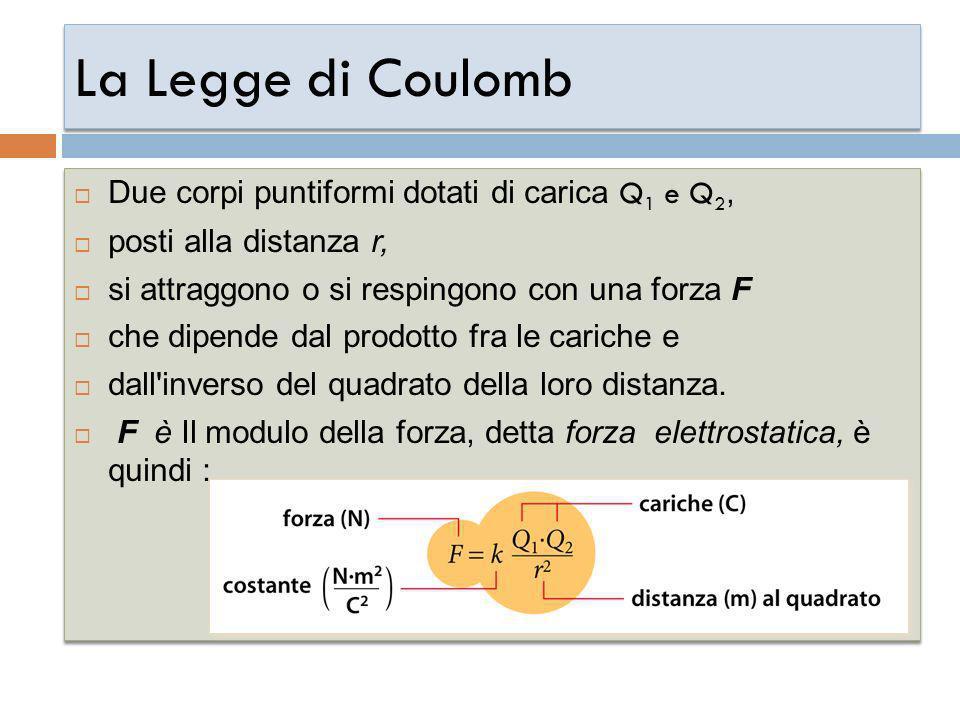 La Legge di Coulomb Due corpi puntiformi dotati di carica Q1 e Q2,
