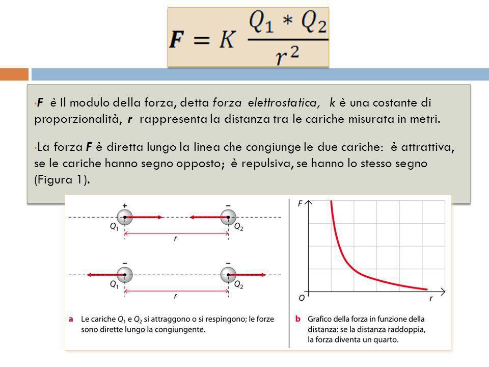 F è Il modulo della forza, detta forza elettrostatica, k è una costante di proporzionalità, r rappresenta la distanza tra le cariche misurata in metri.
