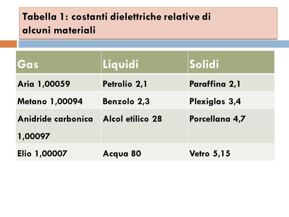 Tabella 1: costanti dielettriche relative di alcuni materiali