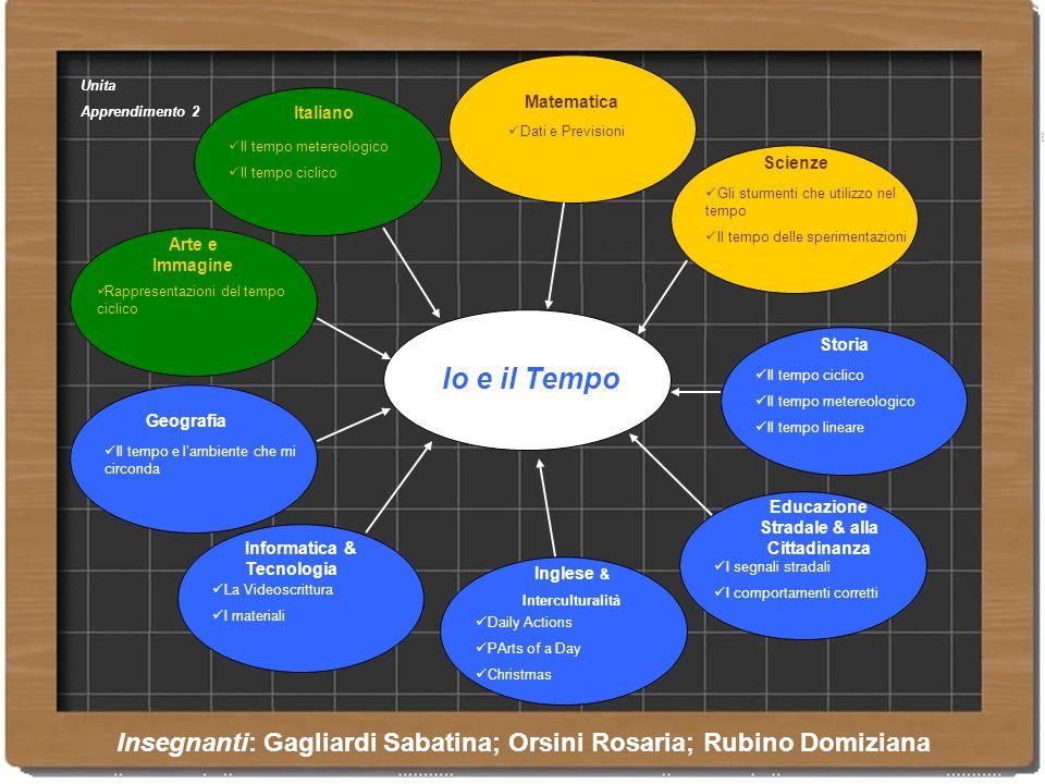 Unita Apprendimento 2. Matematica. Italiano. Dati e Previsioni. Il tempo metereologico. Il tempo ciclico.