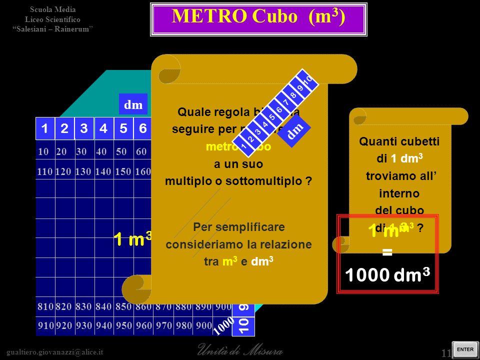 METRO Cubo (m3) 1 m3 1 m3 = 1000 dm3 dm 1 2 3 4 5 6 7 8 9 10 dm 10 9 8