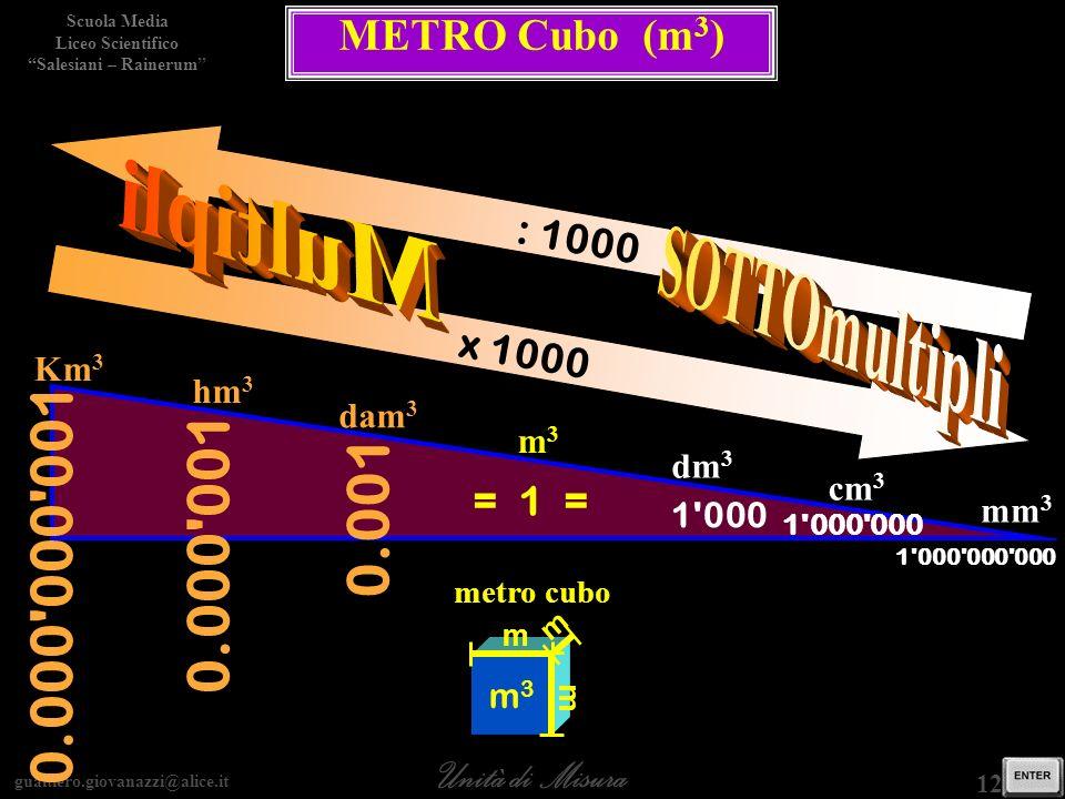 0.001 0.000 000 001 0.000 001 Multipli SOTTOmultipli METRO Cubo (m3)