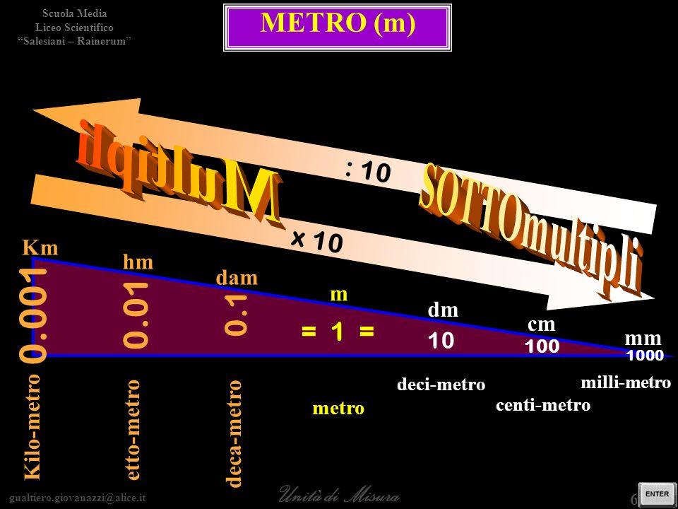 0.001 Multipli SOTTOmultipli 0.01 0.1 METRO (m) : 10 x 10 = 1 = Km hm