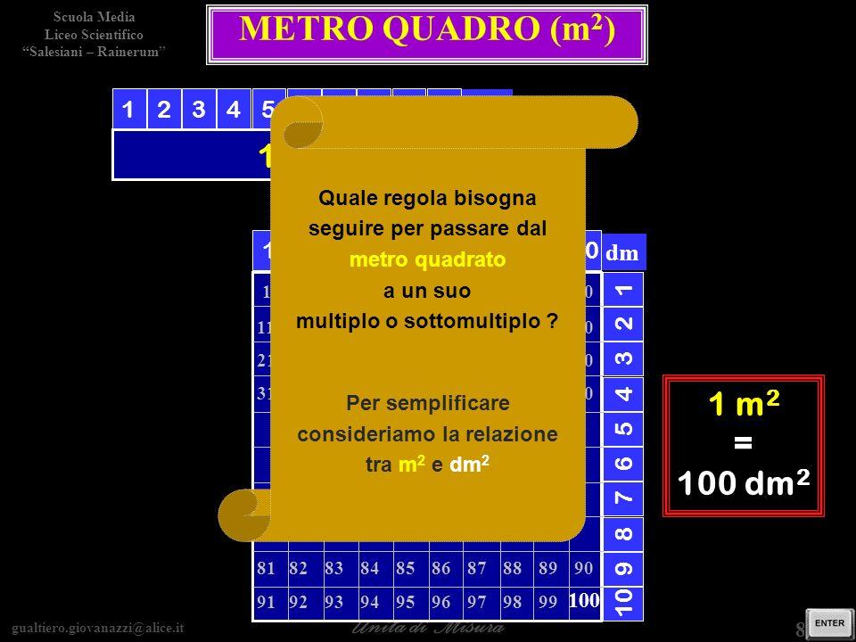 METRO QUADRO (m2) 1 m 1 m2 1 m2 = 100 dm2 1 2 3 4 5 6 7 8 9 10 dm 1 2