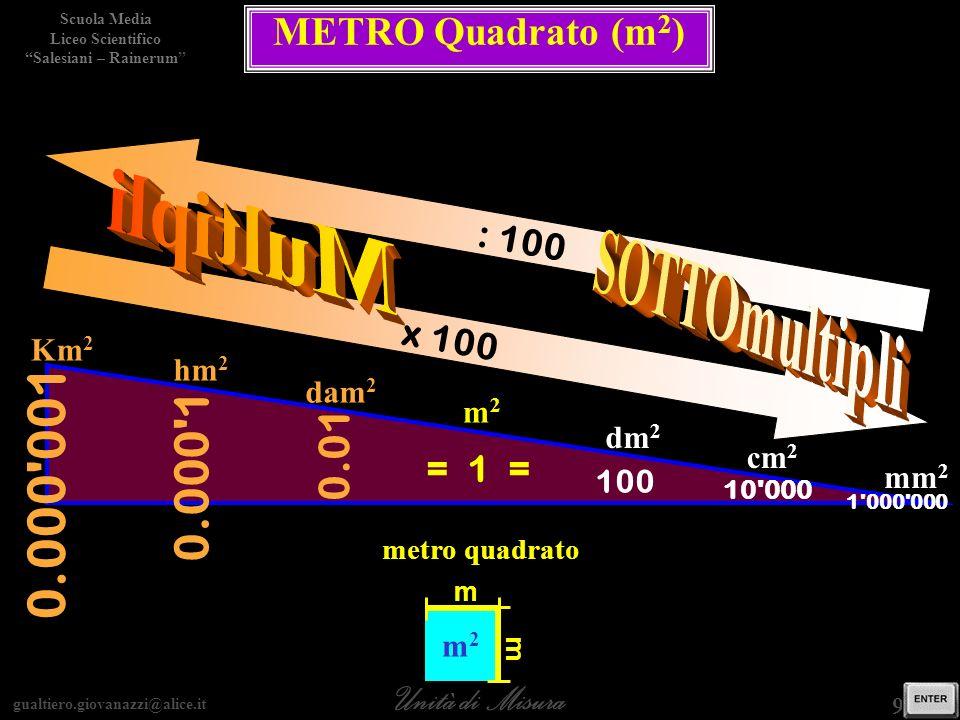 0.000 001 Multipli SOTTOmultipli 0.000 1 0.01 METRO Quadrato (m2)