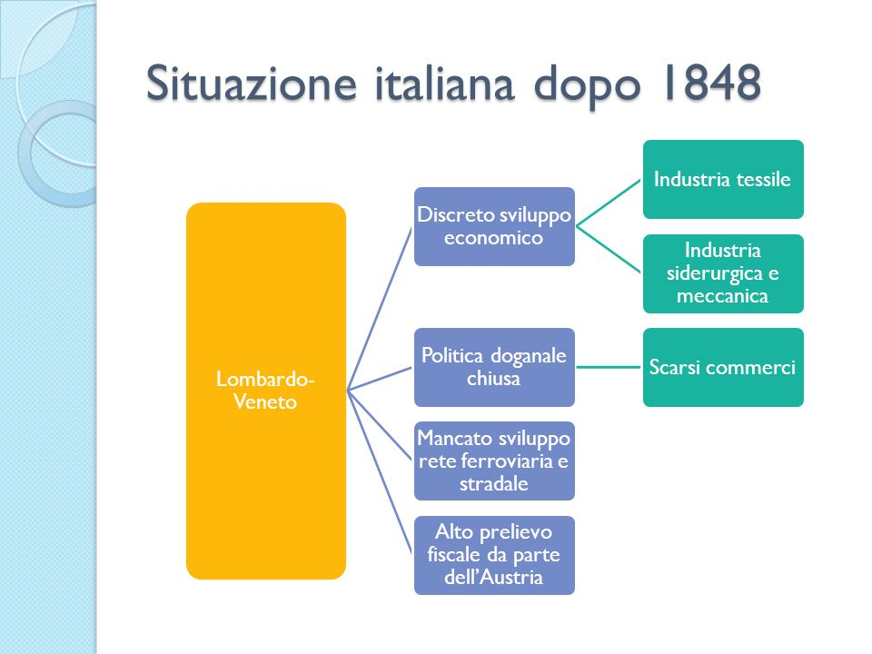 Situazione italiana dopo 1848