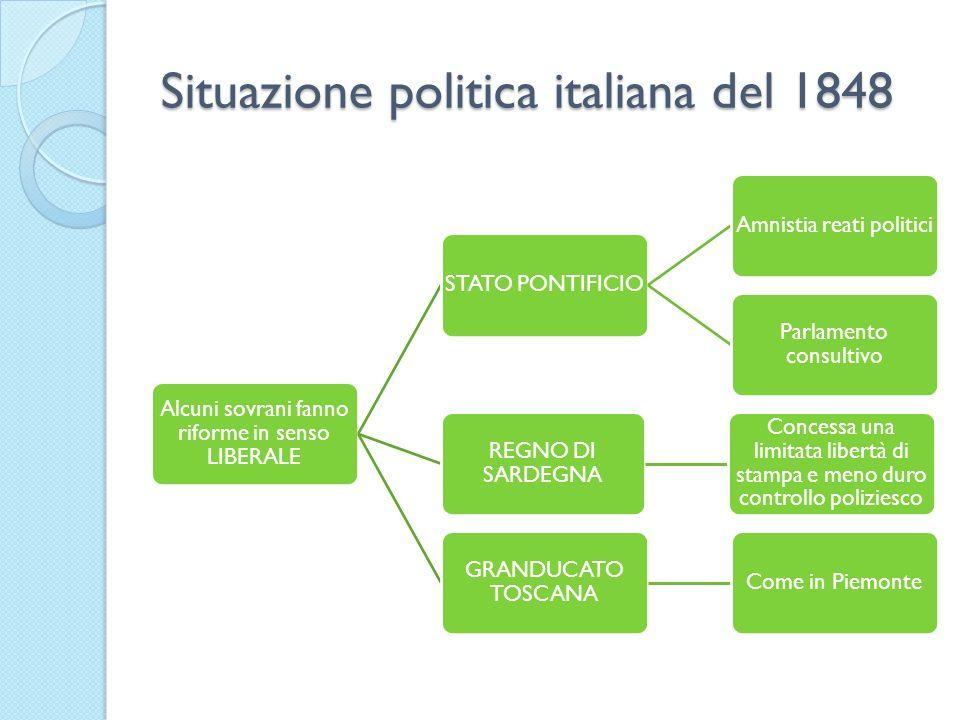 Situazione politica italiana del 1848