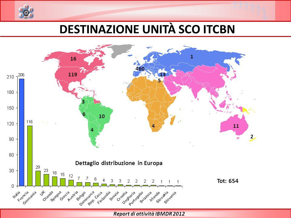 DESTINAZIONE UNITÀ SCO ITCBN Report di attività IBMDR 2012