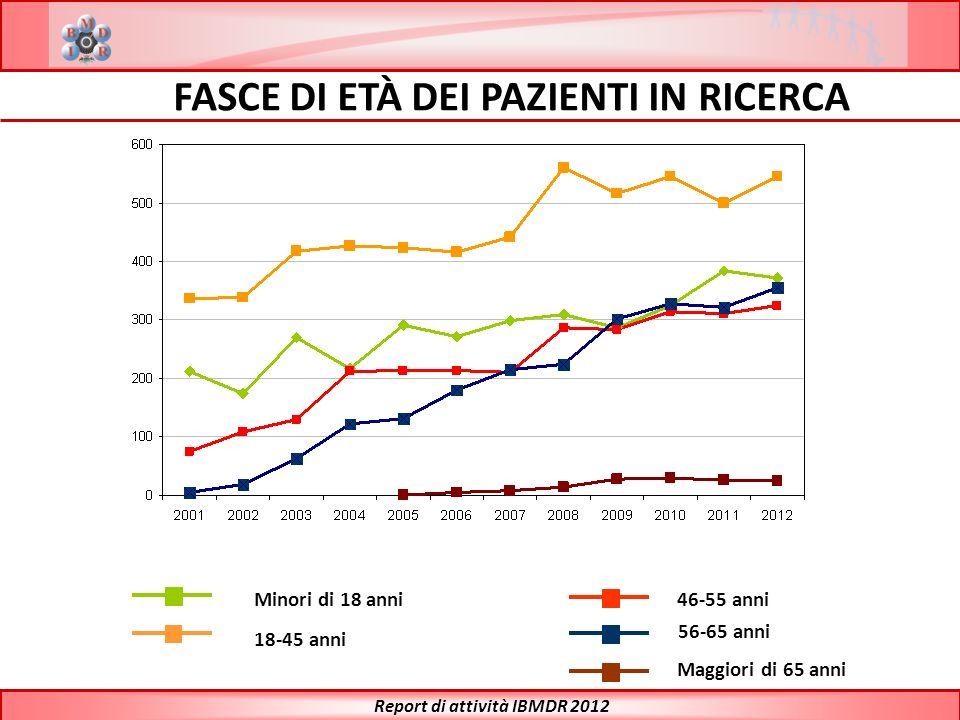 FASCE DI ETÀ DEI PAZIENTI IN RICERCA Report di attività IBMDR 2012
