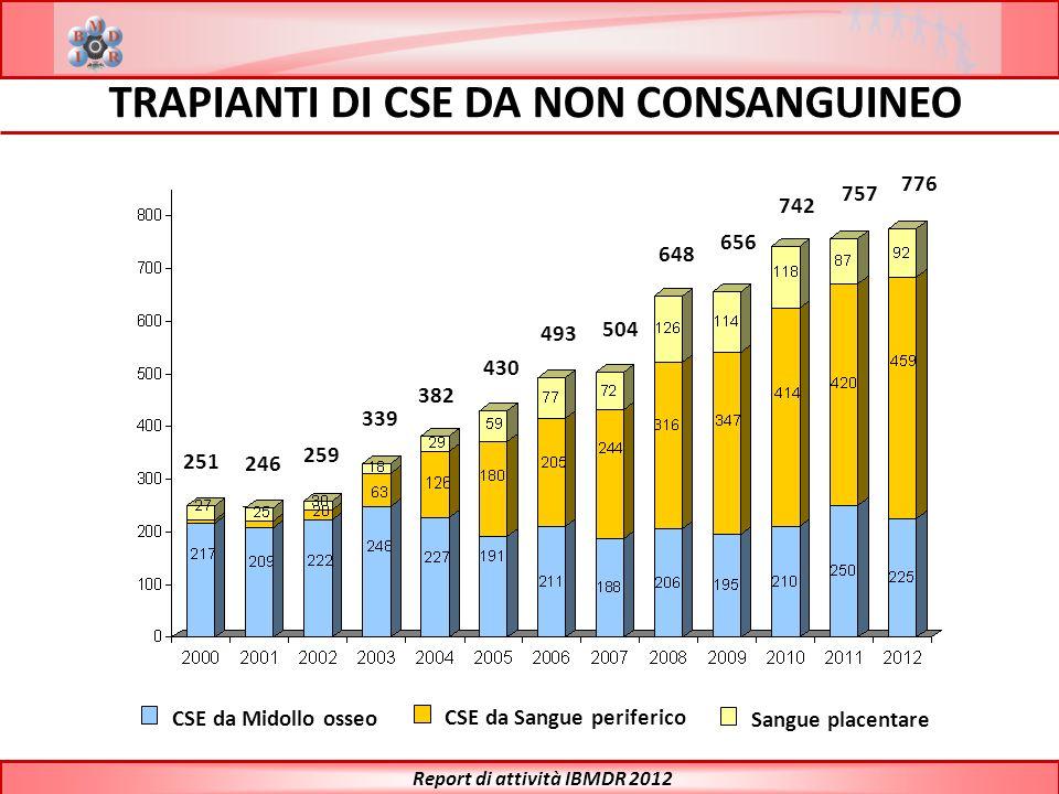 TRAPIANTI DI CSE DA NON CONSANGUINEO Report di attività IBMDR 2012