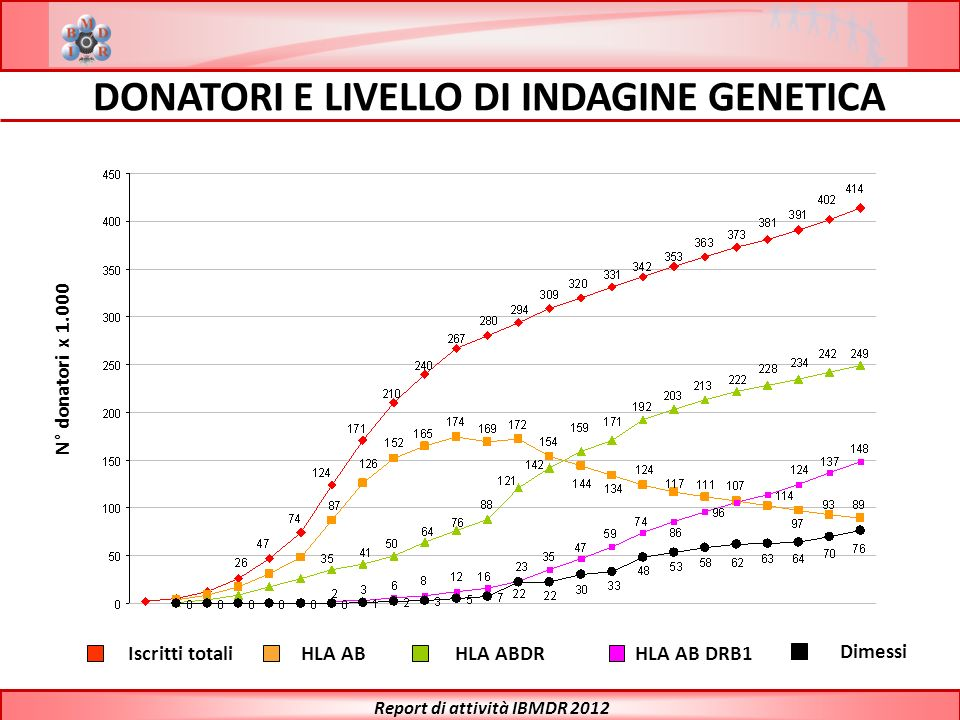 DONATORI E LIVELLO DI INDAGINE GENETICA Report di attività IBMDR 2012