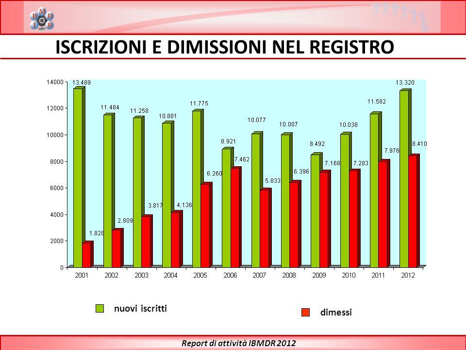 ISCRIZIONI E DIMISSIONI NEL REGISTRO Report di attività IBMDR 2012
