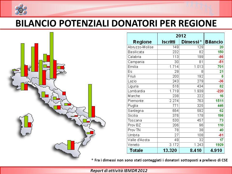 BILANCIO POTENZIALI DONATORI PER REGIONE Report di attività IBMDR 2012