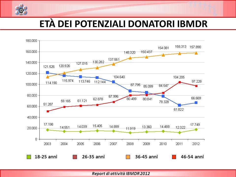 ETÀ DEI POTENZIALI DONATORI IBMDR Report di attività IBMDR 2012