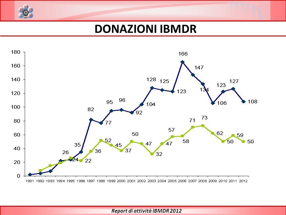 Report di attività IBMDR 2012