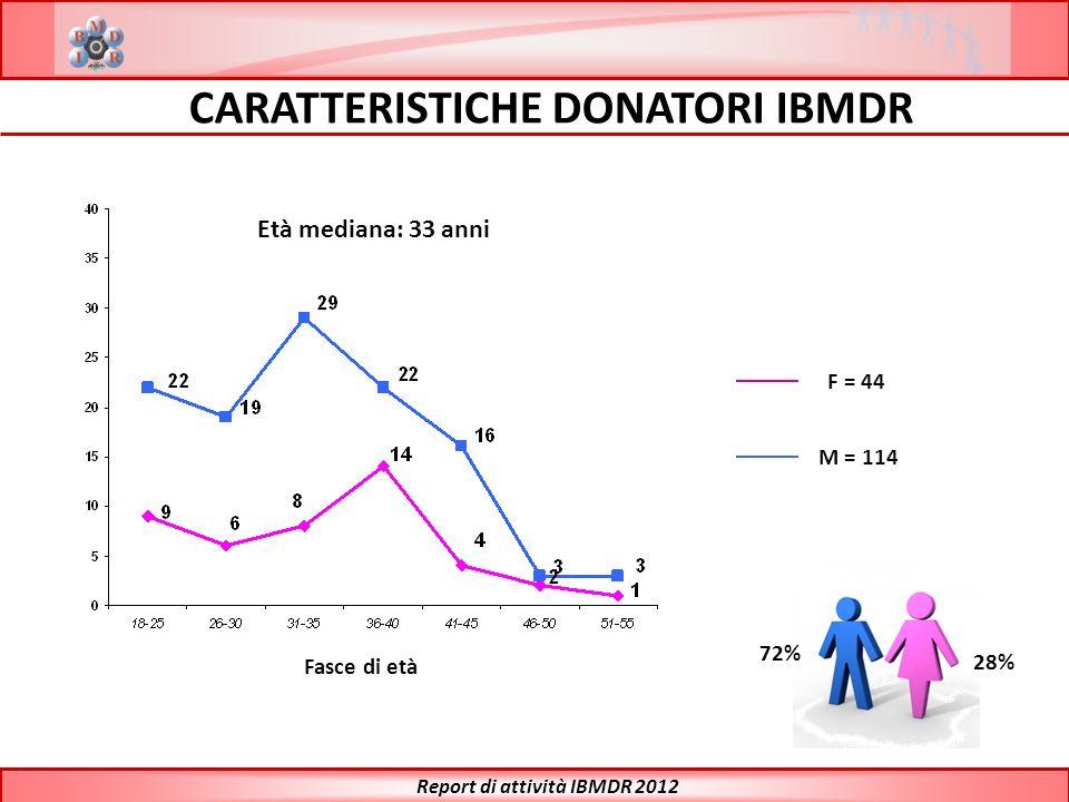 CARATTERISTICHE DONATORI IBMDR Report di attività IBMDR 2012