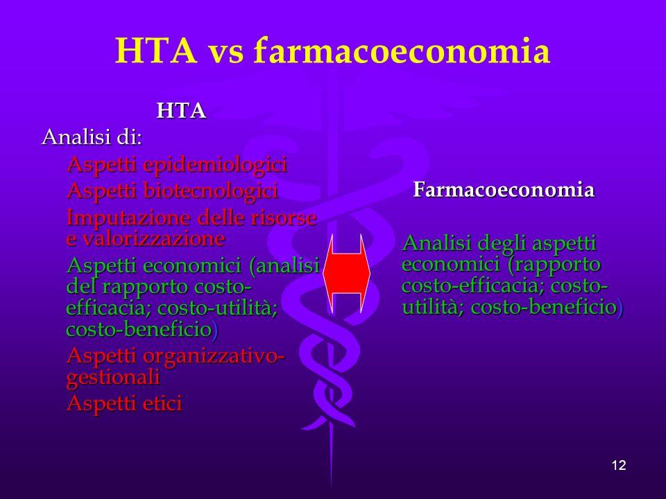 HTA vs farmacoeconomia