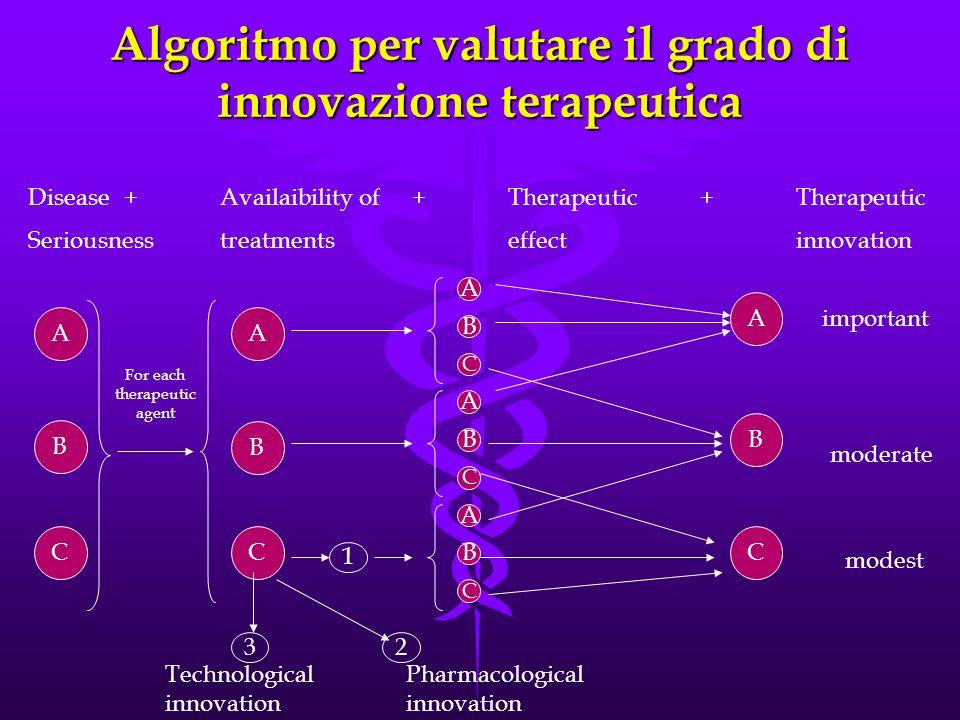 Algoritmo per valutare il grado di innovazione terapeutica