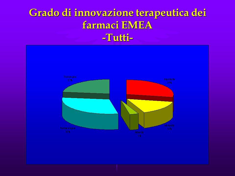 Grado di innovazione terapeutica dei farmaci EMEA -Tutti-