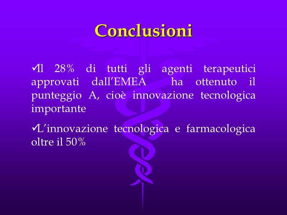 Conclusioni Il 28% di tutti gli agenti terapeutici approvati dall'EMEA ha ottenuto il punteggio A, cioè innovazione tecnologica importante.