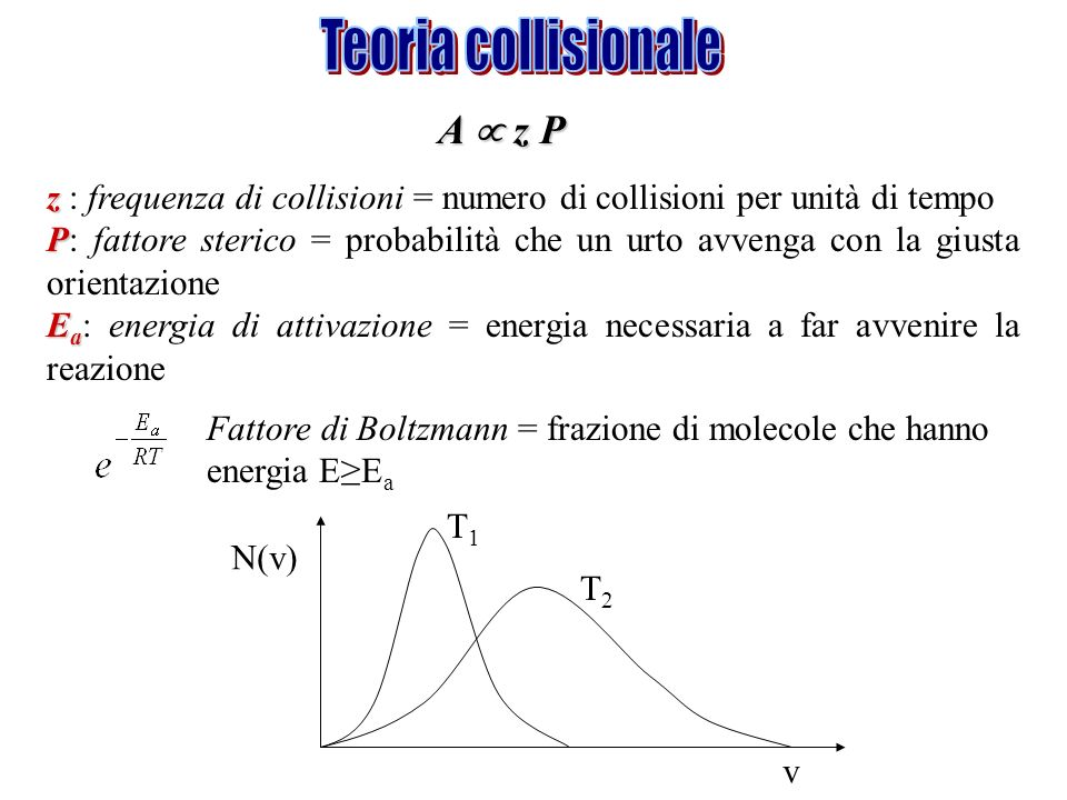 Teoria collisionale A  z P