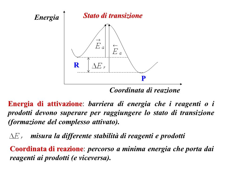 Stato di transizione Energia. R. P. Coordinata di reazione.