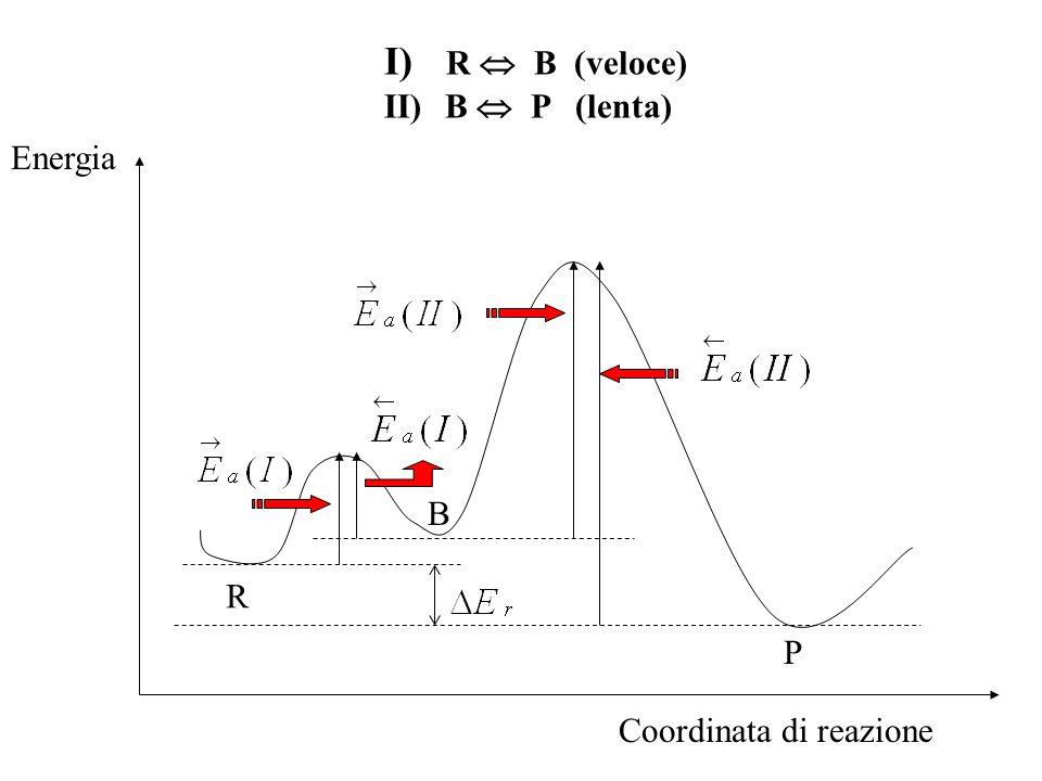 R  B (veloce) B  P (lenta) Energia B R P Coordinata di reazione