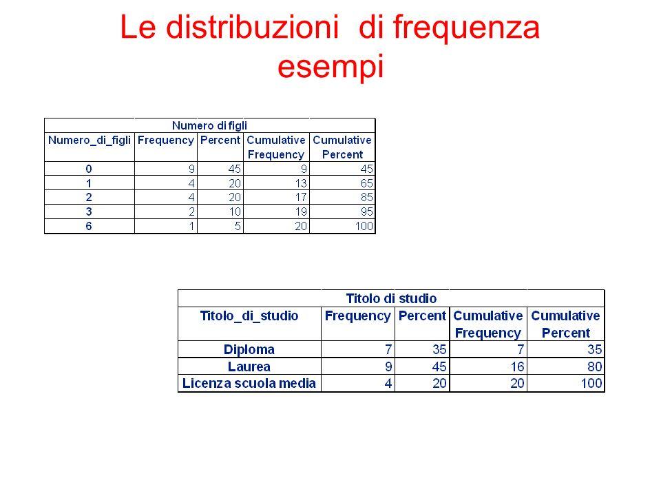 Le distribuzioni di frequenza esempi